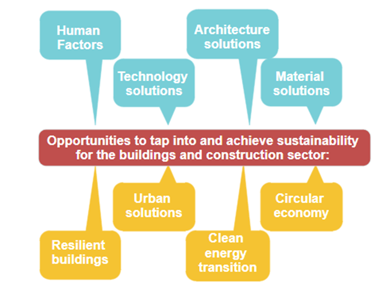 sustainability in the building and construction sector